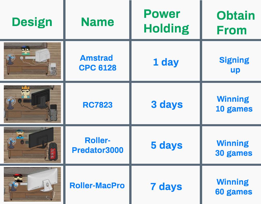RollerCoin PC Power Chart