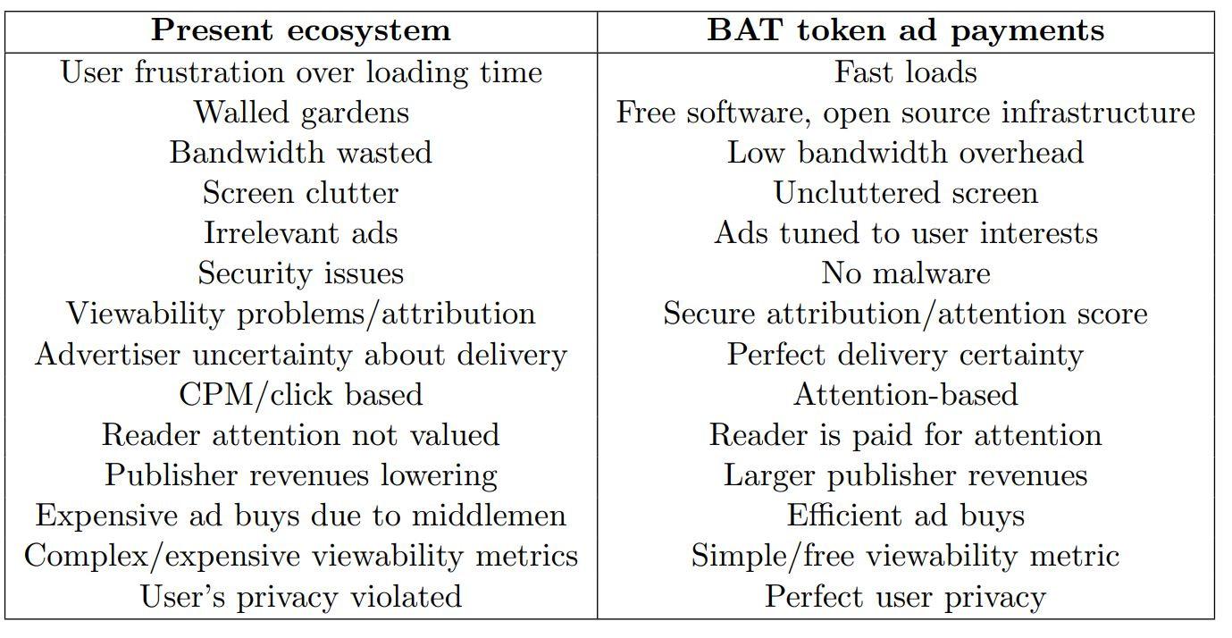 BAT token comparison present ecosystem digital ads